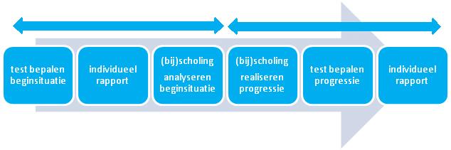sporttest 0-meting en progressiemeting voor sportverenigingen en sportbonden