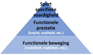 Sportinfunctie piramide